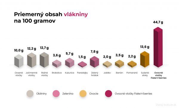 Graf priemerný obsah vlákniny na 100 g v potravinách